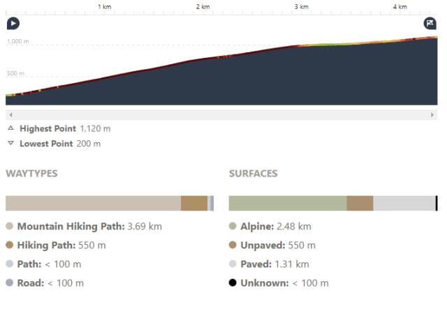 Briennos Botanic path Profile