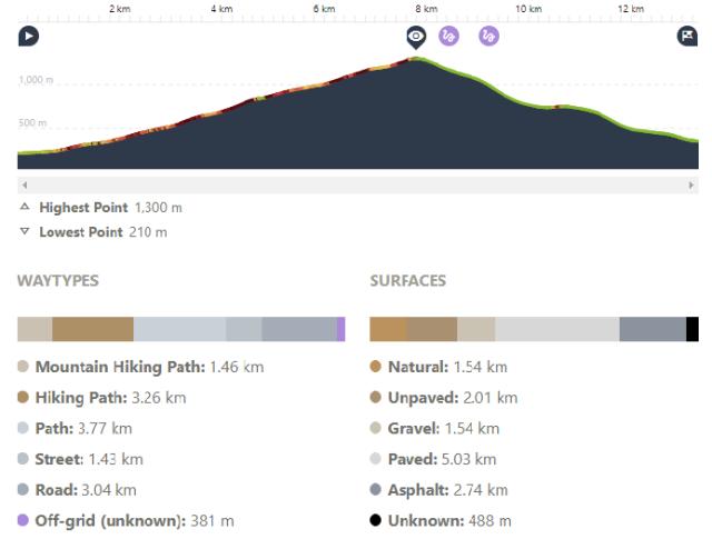 Climbing Monte Bisbino Profile
